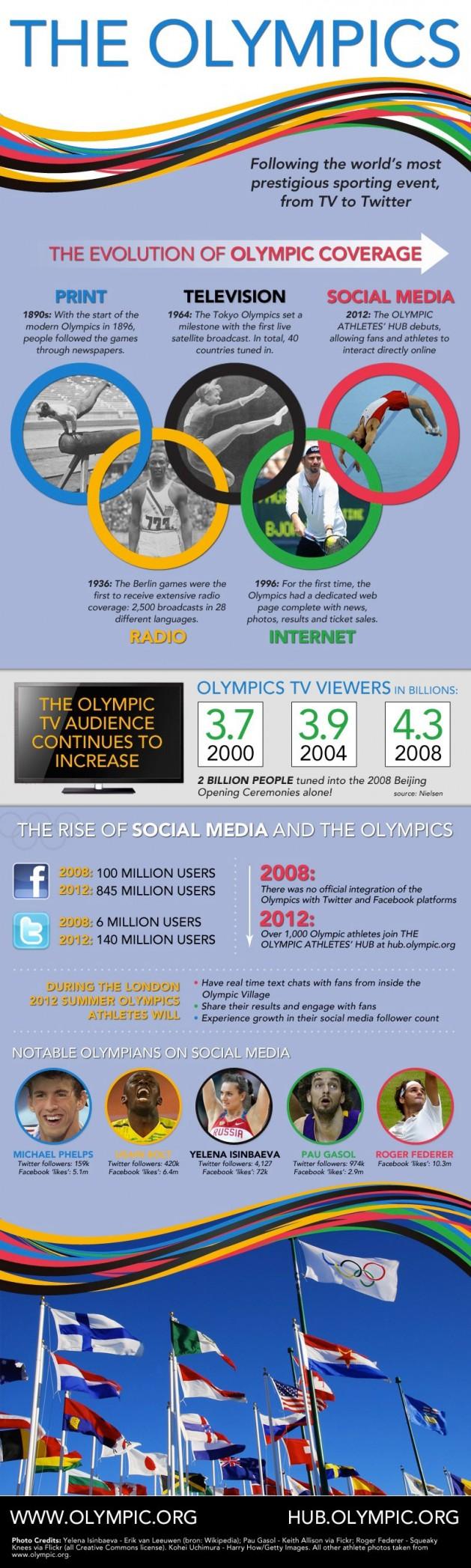 ioc-olympic-infographic-9